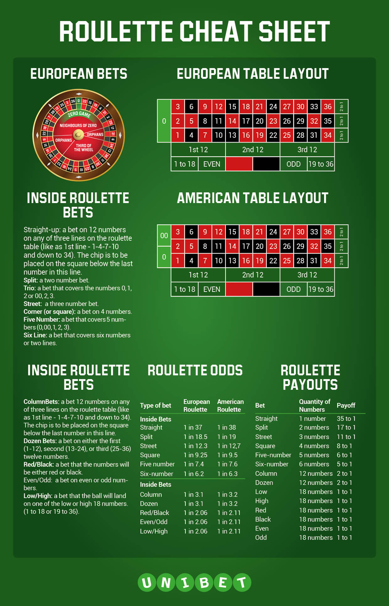 A Guide to European Roulette Rules